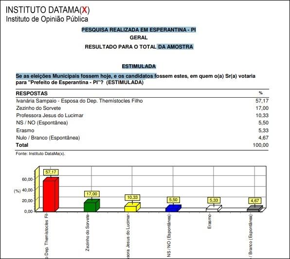 Eleições 2020: Instituto DataMAX realizou pesquisa eleitoral em Esperantina
