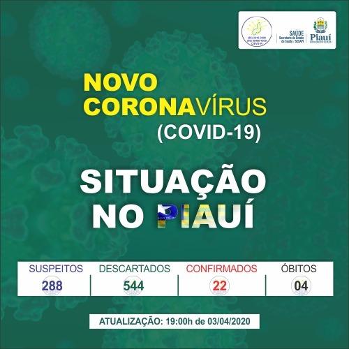 Campo Maior registra primeiro caso confirmado de novo coronavírus